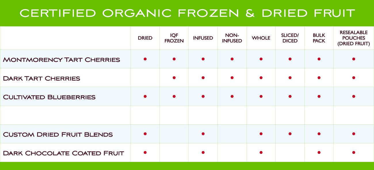 Organic Fruit | Royal Ridge Fruits